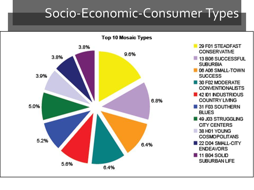 Socio-Economic-Consumer Types