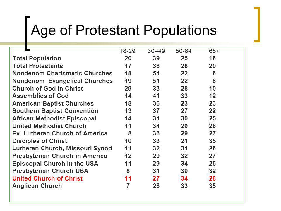Age of Protestant Populations – Total Population Total Protestants Nondenom Charismatic Churches Nondenom Evangelical Churches Church of God in Christ Assemblies of God American Baptist Churches Southern Baptist Convention African Methodist Episcopal United Methodist Church Ev.