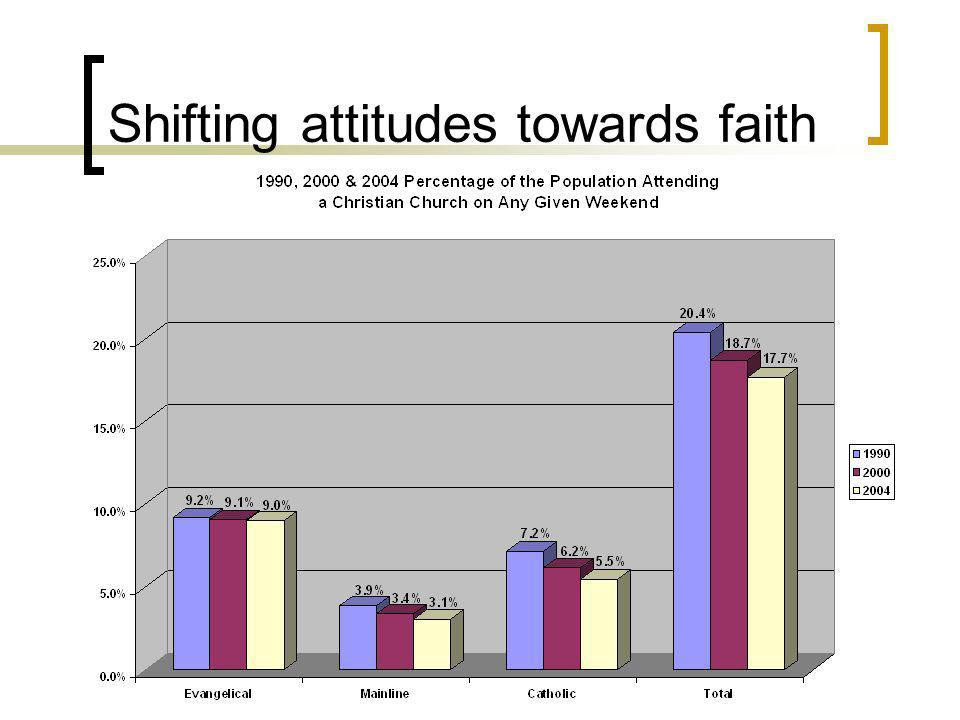 Shifting attitudes towards faith