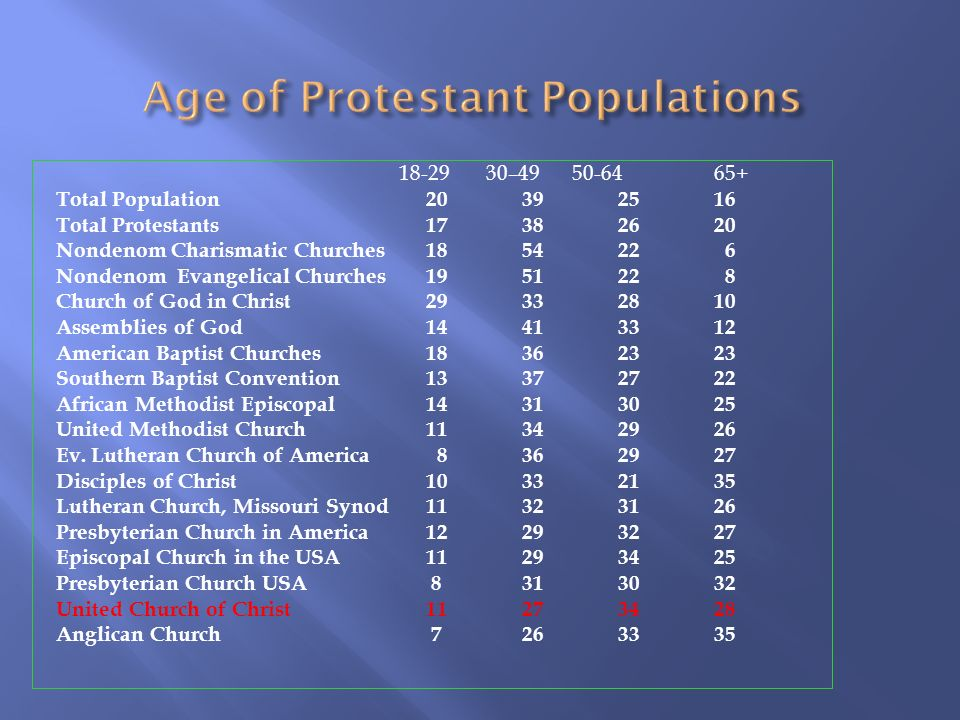 18-29 30–49 50-6465+ Total Population 20 39 25 16 Total Protestants 17 38 26 20 Nondenom Charismatic Churches 18 54 22 6 Nondenom Evangelical Churches19 51 22 8 Church of God in Christ 29 33 28 10 Assemblies of God 14 41 33 12 American Baptist Churches 18 36 23 23 Southern Baptist Convention 13 37 27 22 African Methodist Episcopal 14 31 30 25 United Methodist Church 11 34 29 26 Ev.
