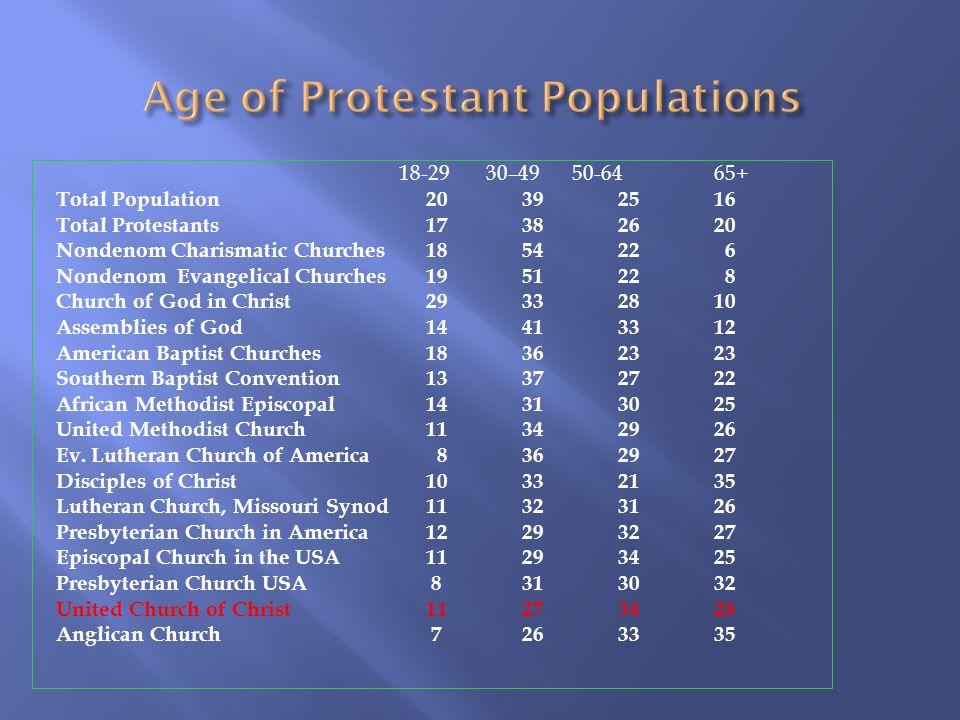 18-29 30–49 50-6465+ Total Population 20 39 25 16 Total Protestants 17 38 26 20 Nondenom Charismatic Churches 18 54 22 6 Nondenom Evangelical Churches