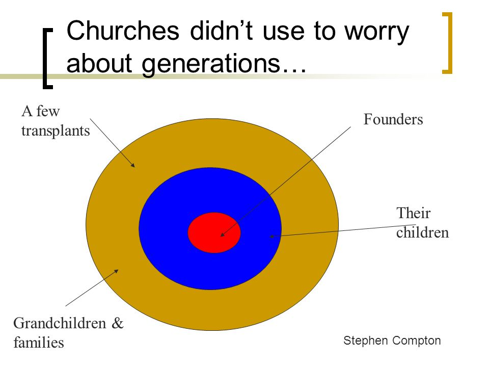 Churches didnt use to worry about generations… Founders Their children Grandchildren & families A few transplants Stephen Compton