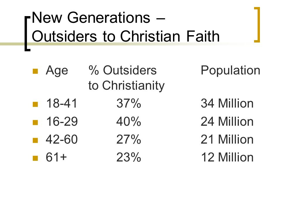 New Generations – Outsiders to Christian Faith Age% OutsidersPopulation to Christianity 18-4137%34 Million 16-29 40%24 Million 42-6027%21 Million 61+2