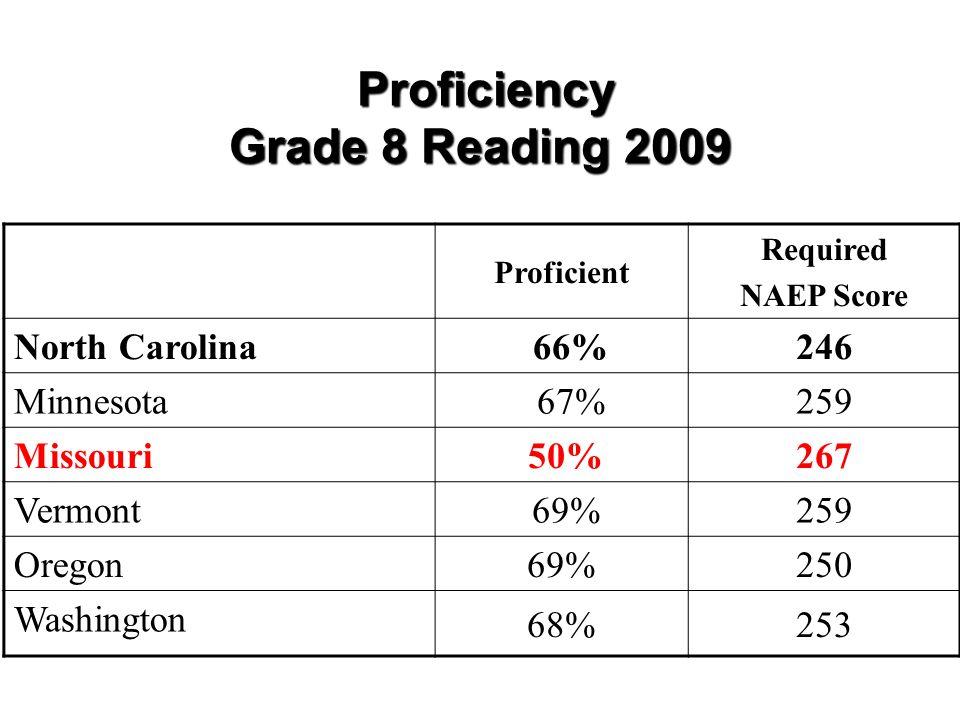 Proficiency Grade 8 Reading 2009 Proficiency Grade 8 Reading 2009 Proficient Required NAEP Score North Carolina 66%246 Minnesota 67%259 Missouri 50%267 Vermont 69%259 Oregon 69%250 Washington 68%253