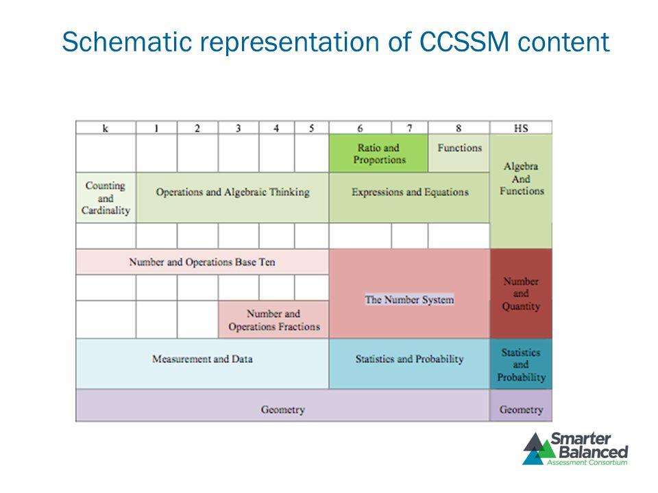 A Schematic representation of CCSSM content