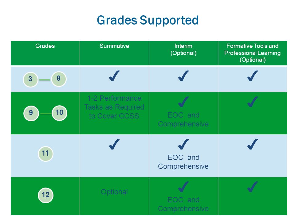 Grades Supported GradesSummativeInterim (Optional) Formative Tools and Professional Learning (Optional) 1-2 Performance Tasks as Required to Cover CCS