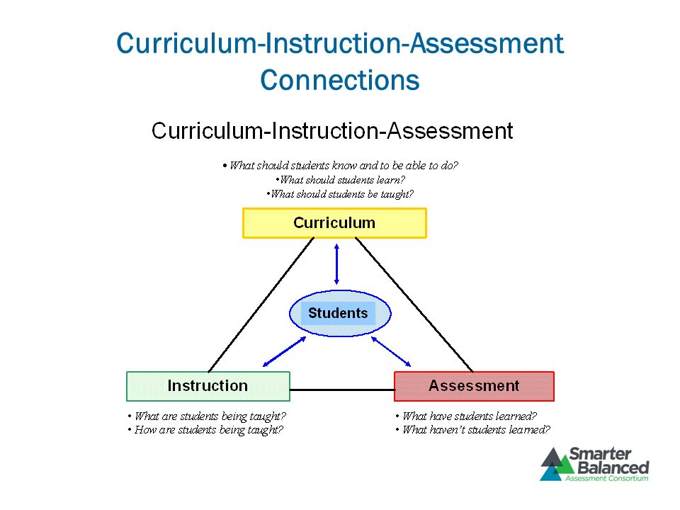 Curriculum-Instruction-Assessment Connections