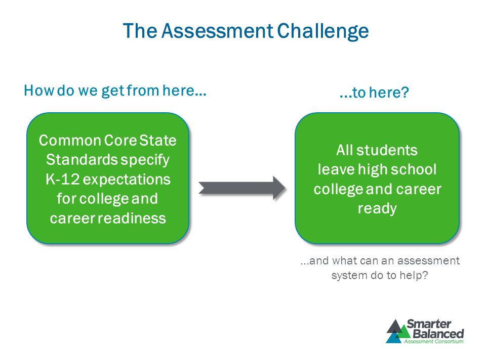 The Assessment Challenge How do we get from here......to here? All students leave high school college and career ready Common Core State Standards spe