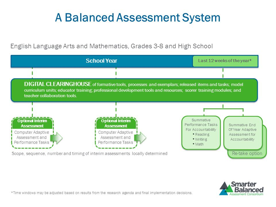 A Balanced Assessment System School Year Last 12 weeks of the year* DIGITAL CLEARINGHOUSE of formative tools, processes and exemplars; released items
