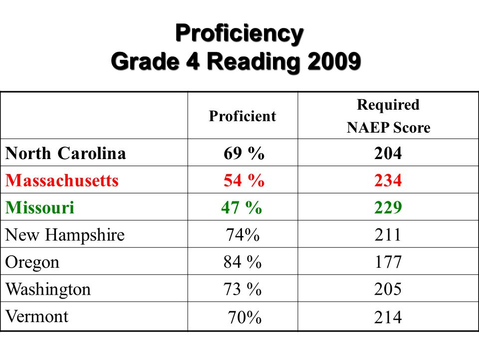 Proficiency Grade 4 Reading 2009 Proficiency Grade 4 Reading 2009 Proficient Required NAEP Score North Carolina 69 %204 Massachusetts 54 %234 Missouri 47 %229 New Hampshire 74%211 Oregon 84 %177 Washington 73 %205 Vermont 70%214