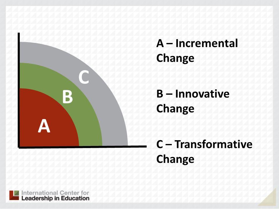 C B A A – Incremental Change B – Innovative Change C – Transformative Change