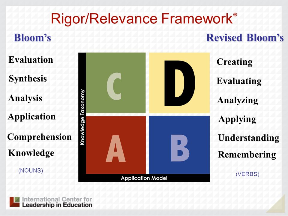 Blooms Evaluation Synthesis Analysis Application Comprehension Knowledge (NOUNS) Revised Blooms Applying Creating Evaluating Analyzing Understanding Remembering (VERBS) Rigor/Relevance Framework ®