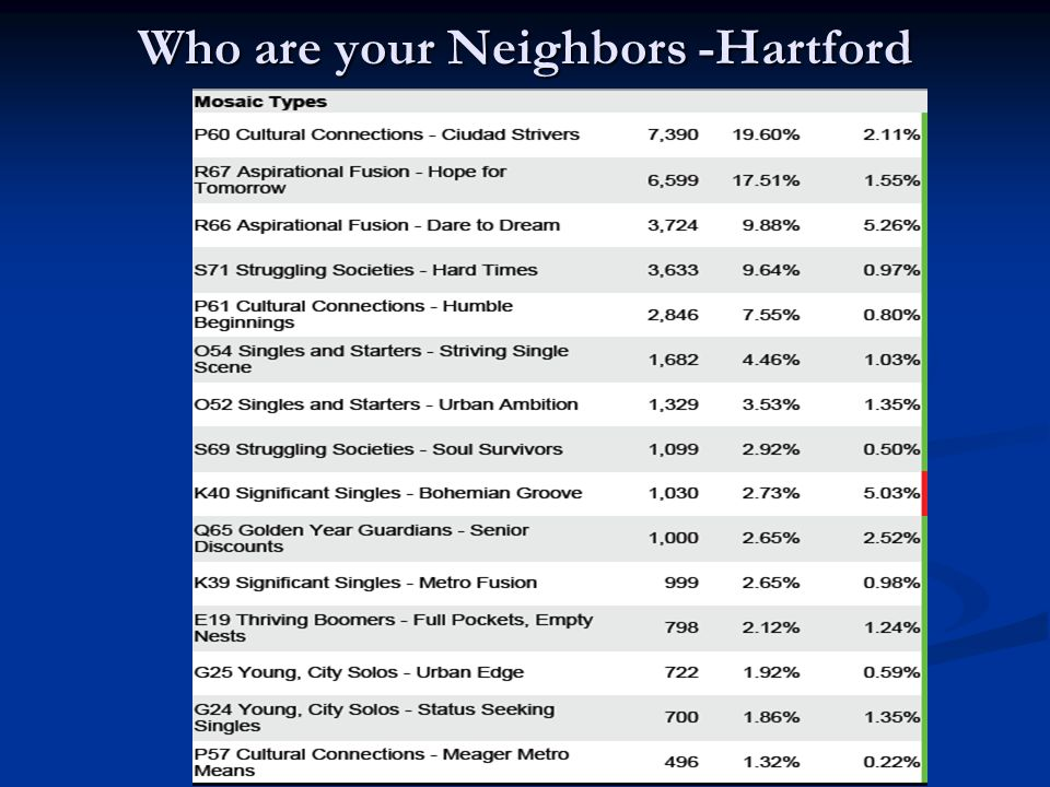 Who are your Neighbors -Hartford