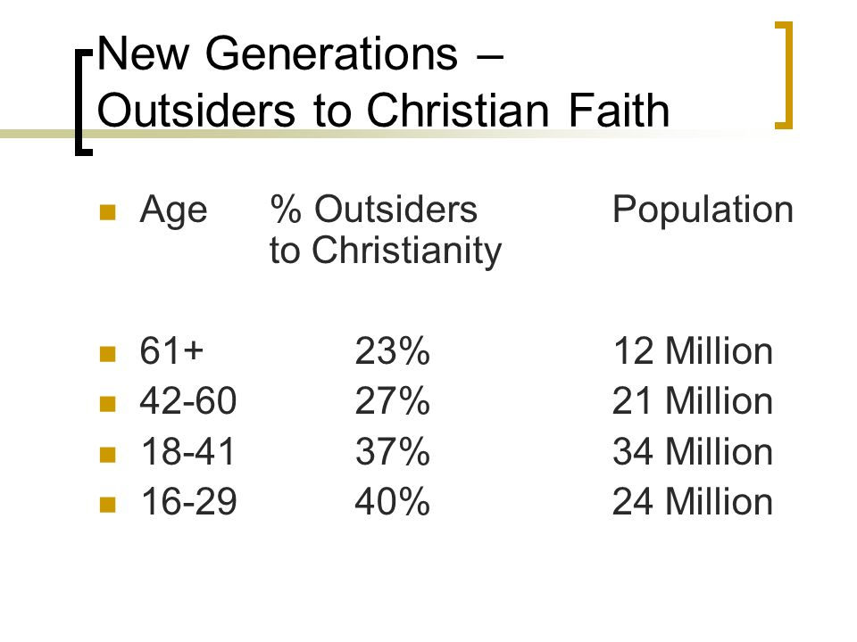 New Generations – Outsiders to Christian Faith Age% OutsidersPopulation to Christianity 61+23%12 Million 42-6027%21 Million 18-4137%34 Million 16-29 40%24 Million