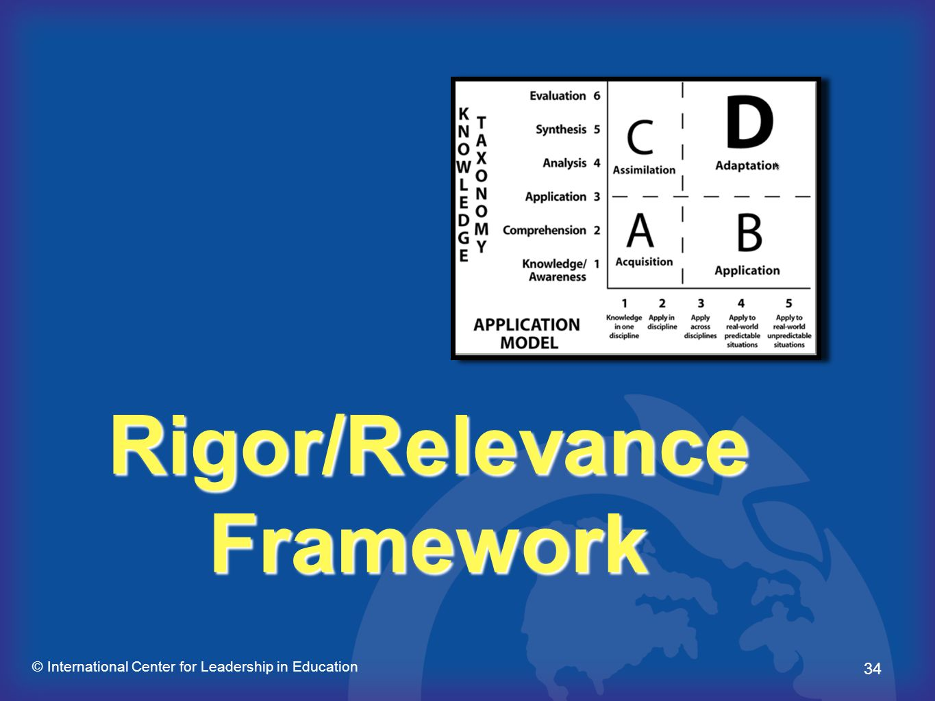 34 © International Center for Leadership in Education Rigor/Relevance Framework