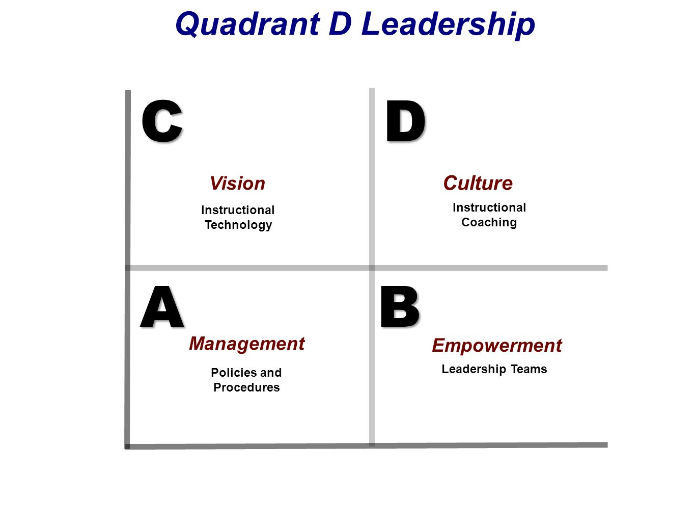 © International Center for Leadership in Education KNOWLEDGEKNOWLEDGE AB D C Quadrant D Leadership HighLow High APPLICATION Instructional Leadership P
