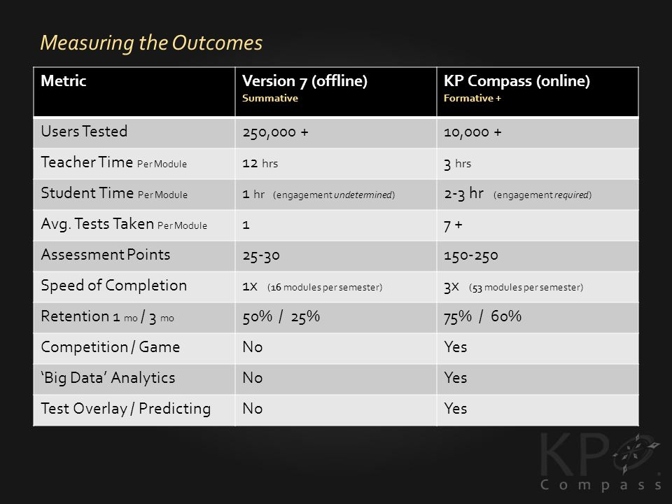 Measuring the Outcomes MetricVersion 7 (offline) Summative KP Compass (online) Formative + Users Tested250, ,000 + Teacher Time Per Module 12 hrs 3 hrs Student Time Per Module 1 hr (engagement undetermined) 2-3 hr (engagement required) Avg.
