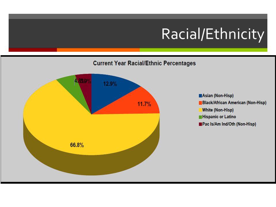 Racial/Ethnicity
