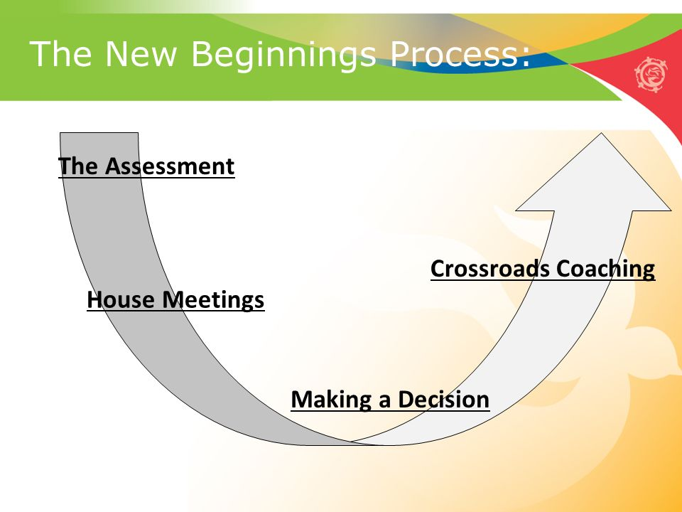 The New Beginnings Process: The Assessment House Meetings Making a Decision Crossroads Coaching