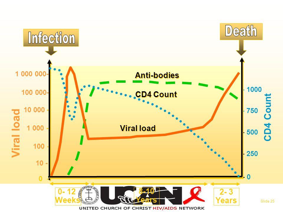 0 - 10 - 100 - 1 000 - 10 000 - 100 000- 1 000 000- Viral load - 0 - 250 - 500 - 750 - 1000 CD4 Count 0- 12 Weeks 8-10 Years 2- 3 Years Viral load CD4 Count Anti-bodies Slide 25