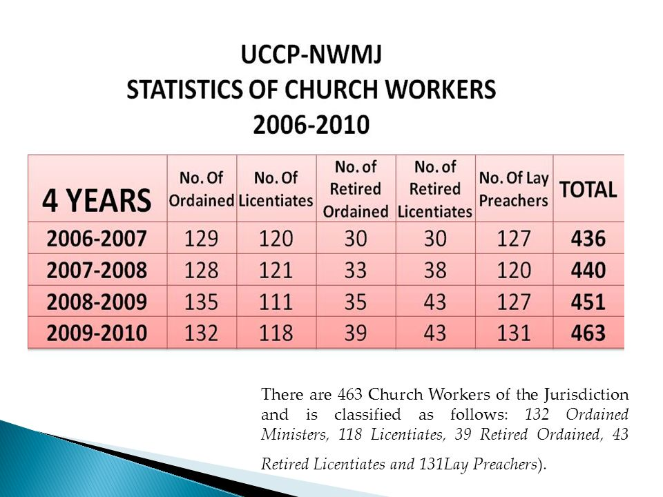 There are 463 Church Workers of the Jurisdiction and is classified as follows: 132 Ordained Ministers, 118 Licentiates, 39 Retired Ordained, 43 Retire
