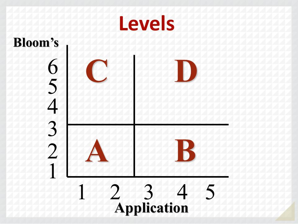 1 2 3 4 5 Blooms CDCDABABCDCDABAB 4 5 6 3 2 1 Application Levels
