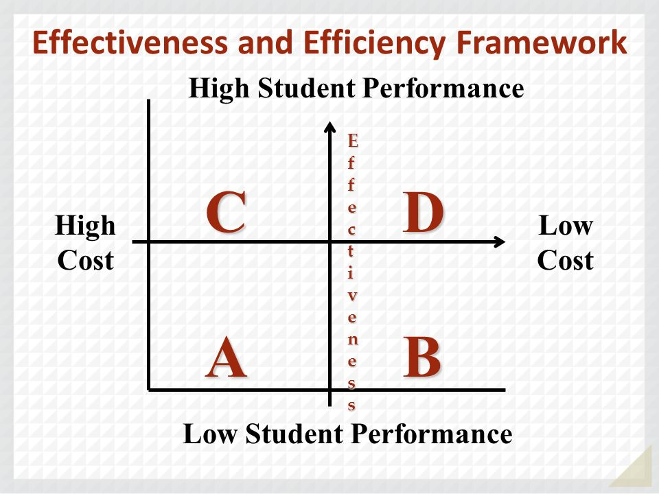 Effectiveness and Efficiency Framework High Cost Low Cost High Student Performance Low Student Performance CDCDABABCDCDABAB EfEffecfecttivenessiveness