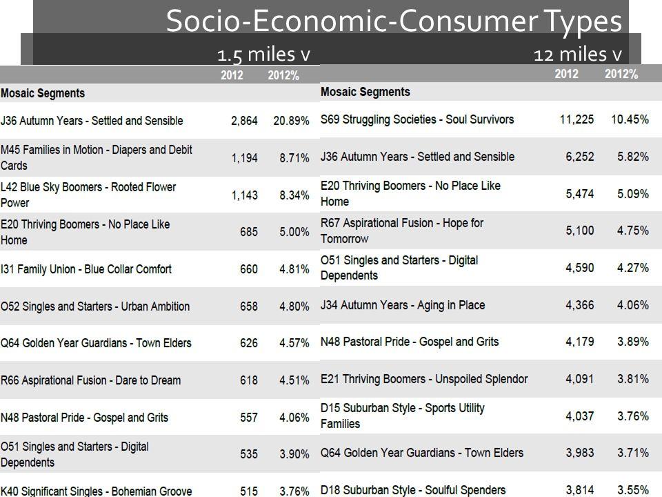 Socio-Economic-Consumer Types 1.5 miles v 12 miles v
