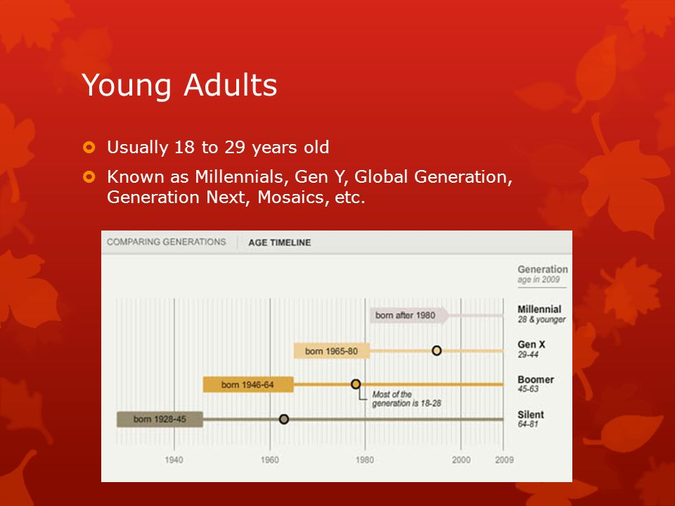 Young Adults Usually 18 to 29 years old Known as Millennials, Gen Y, Global Generation, Generation Next, Mosaics, etc.