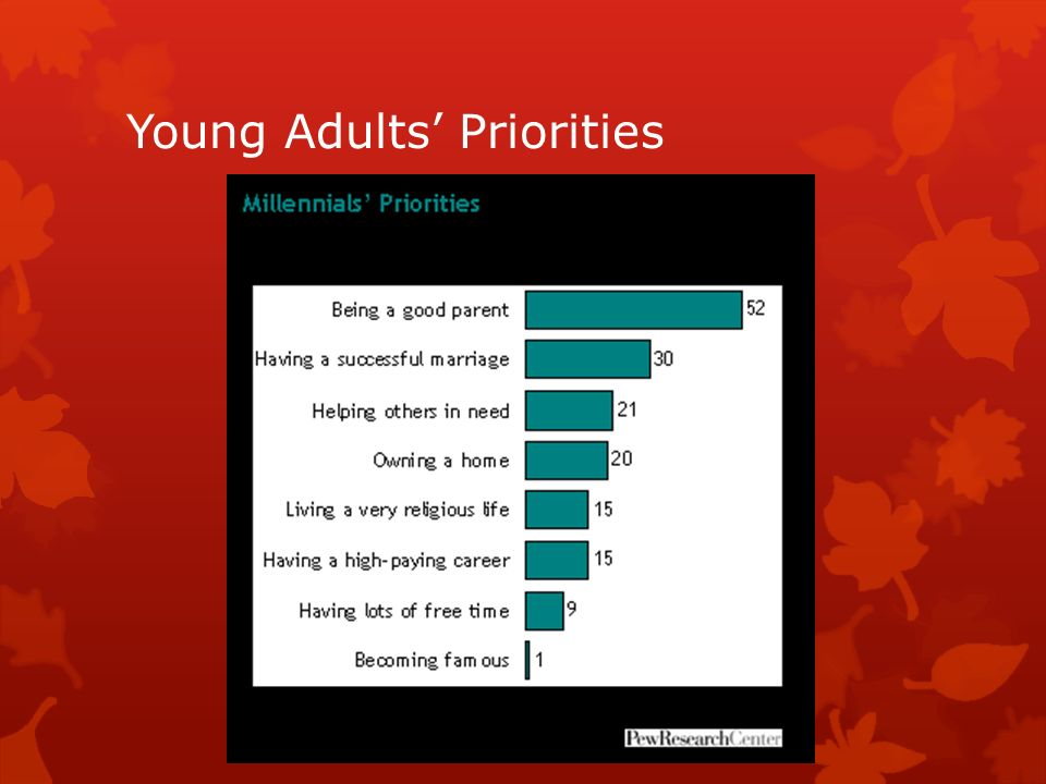 Young Adults Priorities