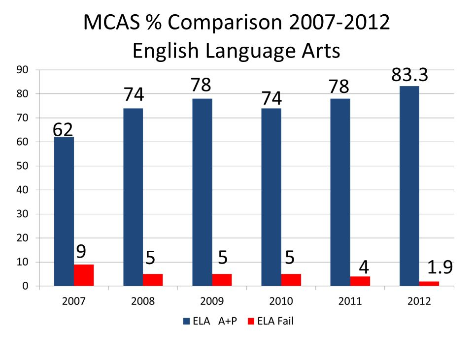 MCAS % Comparison 2007-2012 English Language Arts 78 83.3 5