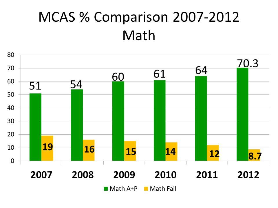 MCAS % Comparison 2007-2012 Math 51