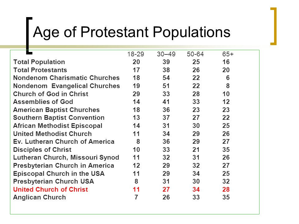 Age of Protestant Populations 18-29 30–49 50-6465+ Total Population 20 39 25 16 Total Protestants 17 38 26 20 Nondenom Charismatic Churches 18 54 22 6 Nondenom Evangelical Churches19 51 22 8 Church of God in Christ 29 33 28 10 Assemblies of God 14 41 33 12 American Baptist Churches 18 36 23 23 Southern Baptist Convention 13 37 27 22 African Methodist Episcopal 14 31 30 25 United Methodist Church 11 34 29 26 Ev.