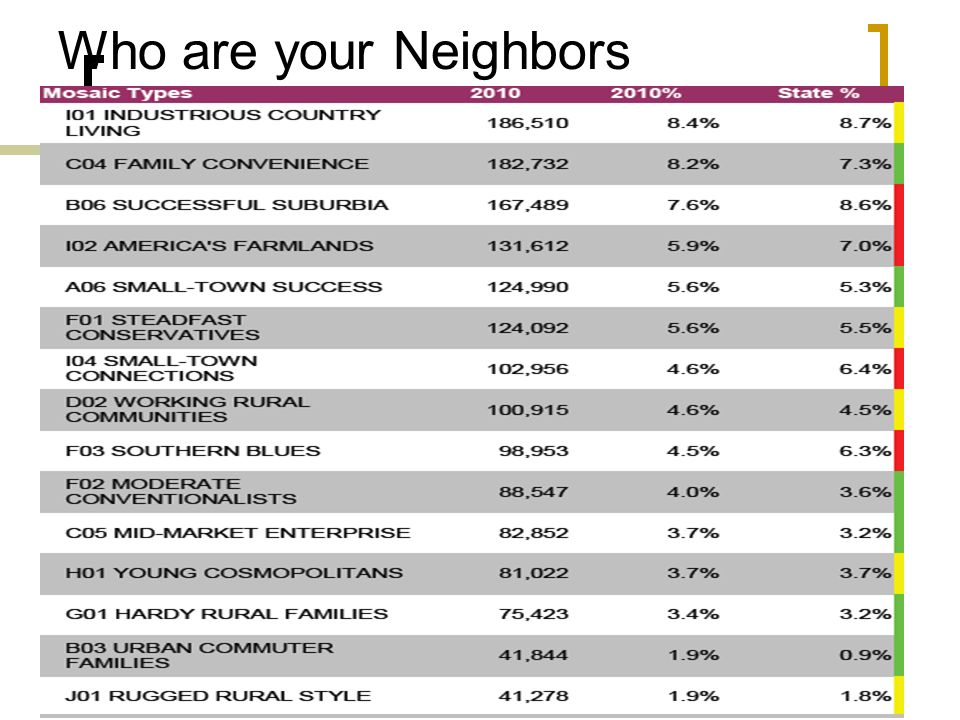 Who are your Neighbors