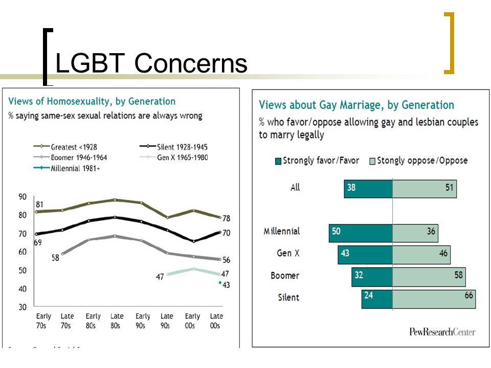 LGBT Concerns