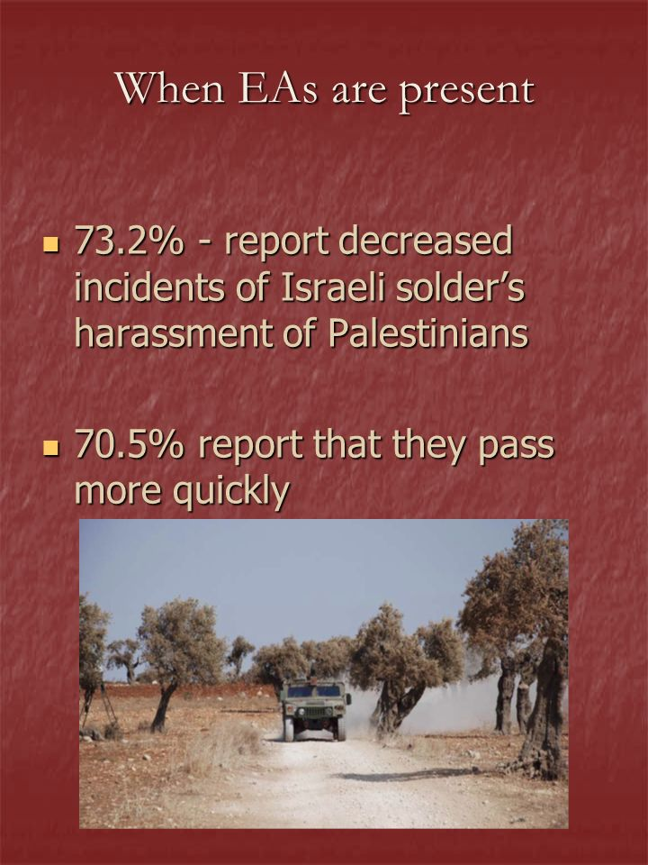 When EAs are present 73.2% - report decreased incidents of Israeli solders harassment of Palestinians 73.2% - report decreased incidents of Israeli solders harassment of Palestinians 70.5% report that they pass more quickly 70.5% report that they pass more quickly