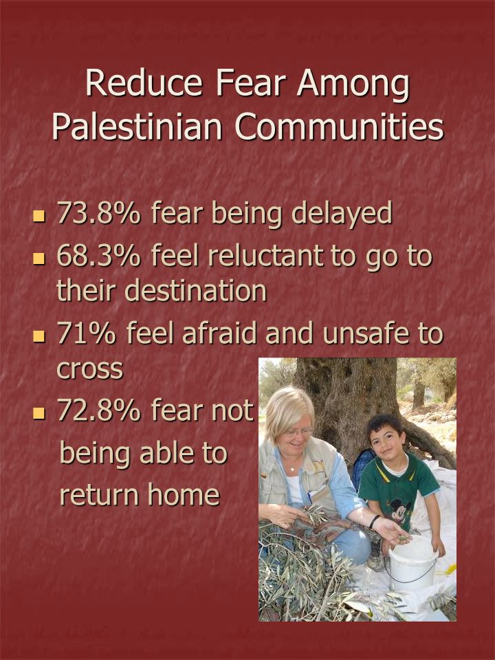 Reduce Fear Among Palestinian Communities 73.8% fear being delayed 73.8% fear being delayed 68.3% feel reluctant to go to their destination 68.3% feel reluctant to go to their destination 71% feel afraid and unsafe to cross 71% feel afraid and unsafe to cross 72.8% fear not 72.8% fear not being able to being able to return home return home