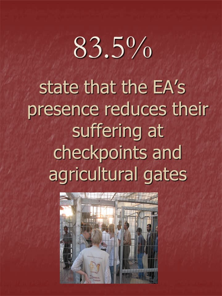 83.5% state that the EAs presence reduces their suffering at checkpoints and agricultural gates