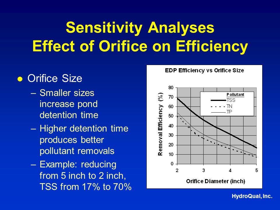 HydroQual, Inc. Sensitivity Analyses Effect of Orifice on Efficiency Orifice Size –Smaller sizes increase pond detention time –Higher detention time p