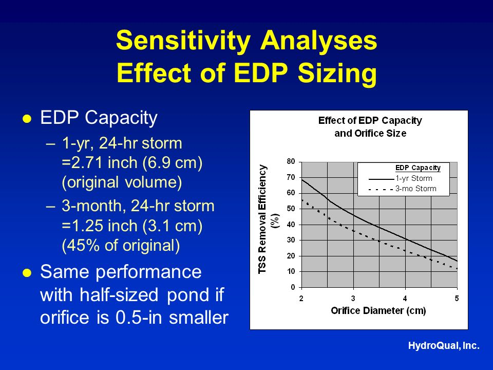 HydroQual, Inc. Sensitivity Analyses Effect of EDP Sizing EDP Capacity –1-yr, 24-hr storm =2.71 inch (6.9 cm) (original volume) –3-month, 24-hr storm