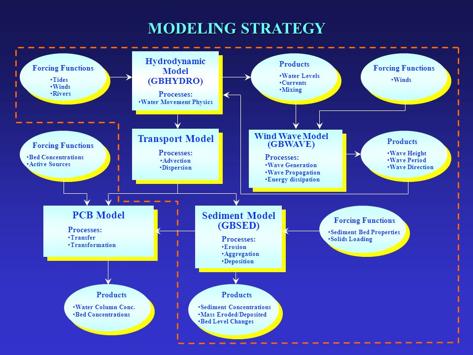MODELING STRATEGY Transport Model Processes: Advection Dispersion Wind Wave Model (GBWAVE) Processes: Wave Generation Wave Propagation Energy dissipation Products Wave Height Wave Period Wave Direction Forcing Functions Bed Concentrations Active Sources Products Water Column Conc.