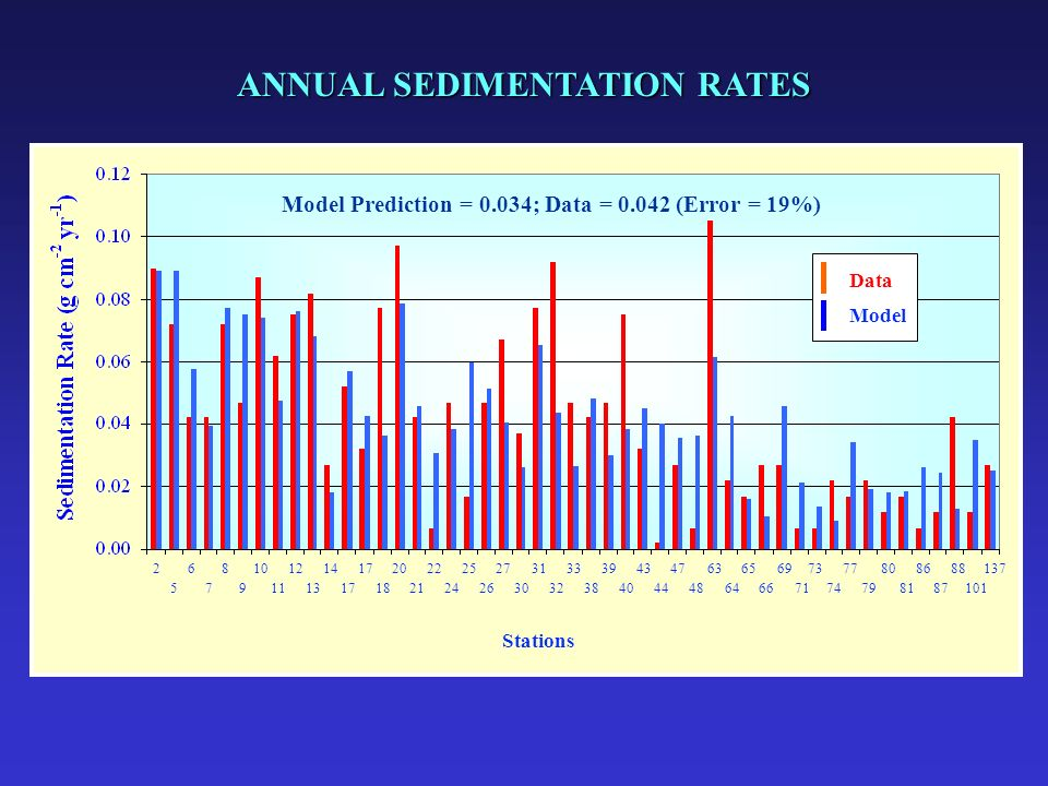 ANNUAL SEDIMENTATION RATES 268101214172022252731333943476365697377808688137 5791113171821242630323840444864667174798187101 Stations Data Model Model P