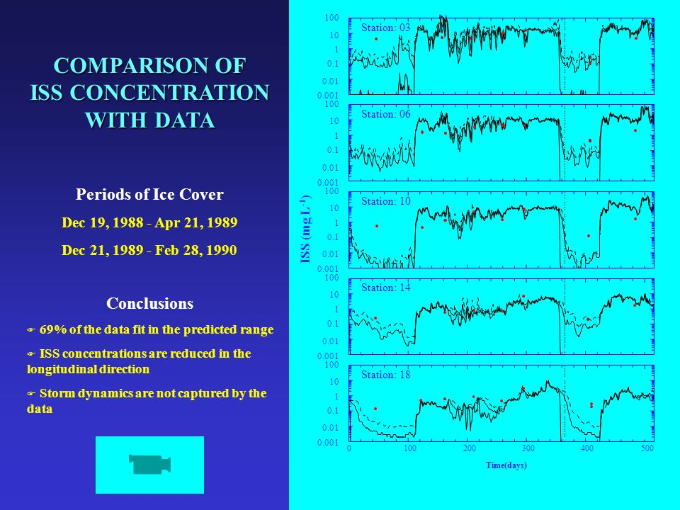 COMPARISON OF ISS CONCENTRATION WITH DATA Periods of Ice Cover Dec 19, 1988 - Apr 21, 1989 Dec 21, 1989 - Feb 28, 1990 Conclusions F 69% of the data fit in the predicted range F ISS concentrations are reduced in the longitudinal direction F Storm dynamics are not captured by the data ISS (mg/L) Station: 03 Station: 06 Station: 10 ISS (mg/L) Station: 14 0100200300400500 ISS (mg/L) Time(days) Station: 18 100 1 0.01 0.001 0.1 10 100 1 0.01 0.001 0.1 10 100 1 0.01 0.001 0.1 10 100 1 0.01 0.001 0.1 10 100 1 0.01 0.001 0.1 10 ISS (mg L -1 )