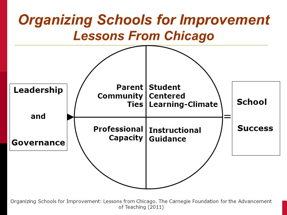 Organizing Schools for Improvement Lessons From Chicago Parent Community Ties Professional Capacity Student Centered Learning-Climate Instructional Gu