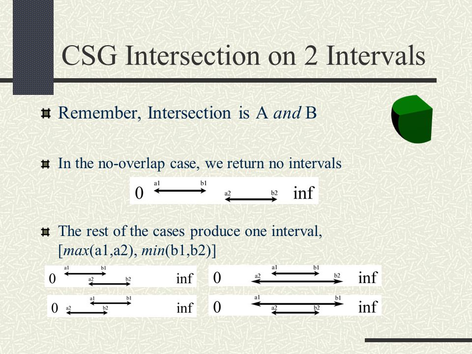CSG Intersection on 2 Intervals Remember, Intersection is A and B In the no-overlap case, we return no intervals The rest of the cases produce one int