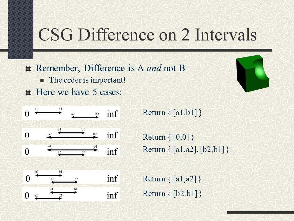 CSG Difference on 2 Intervals Remember, Difference is A and not B The order is important! Here we have 5 cases: Return { [a1,b1] } Return { [0,0] } Re