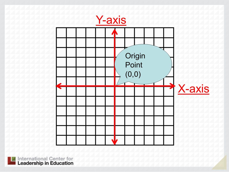 Y-axis X-axis Origin Point (0,0)