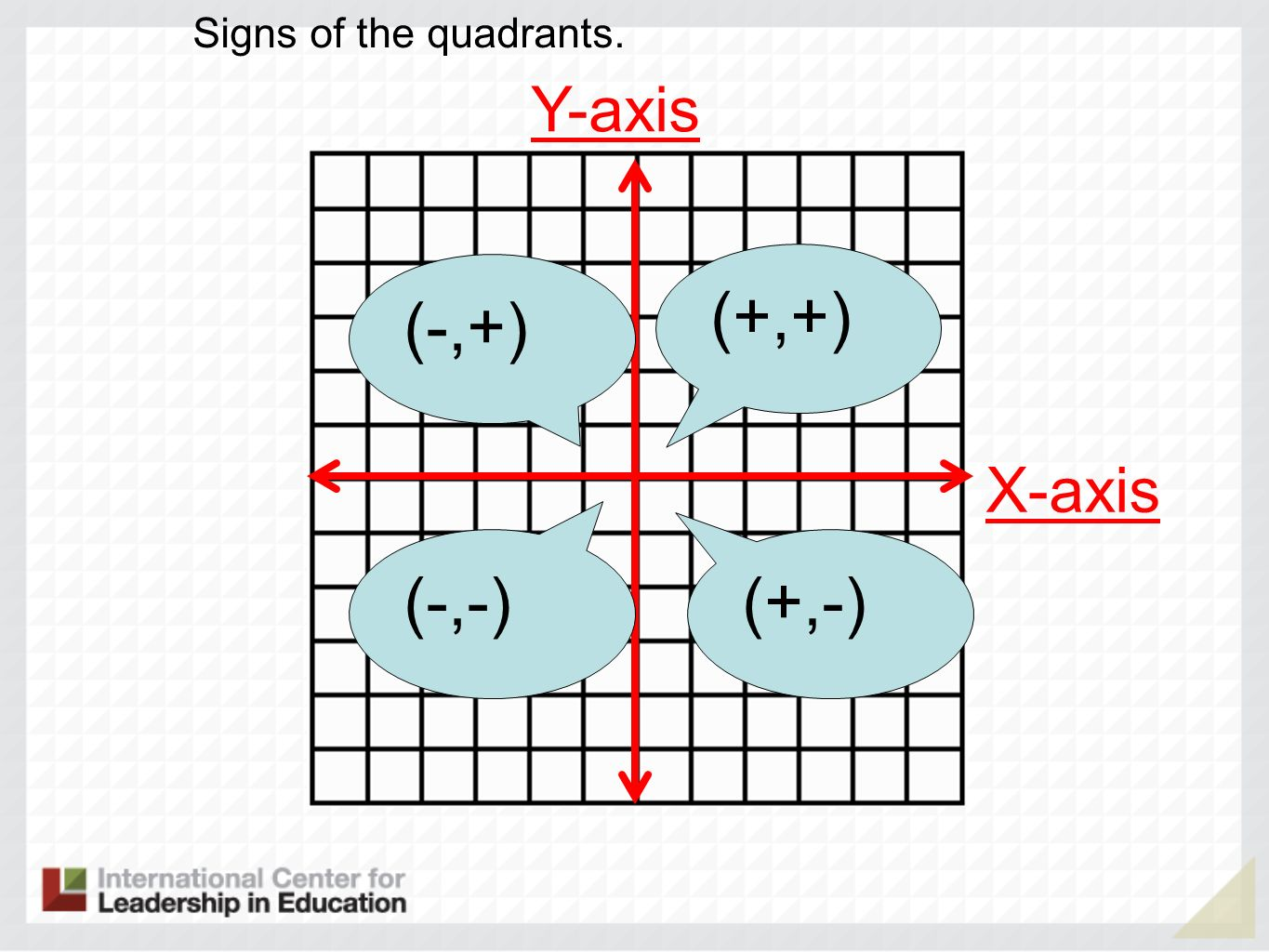 Y-axis X-axis Signs of the quadrants. (+,+) (+,-) (-,-) (-,+)