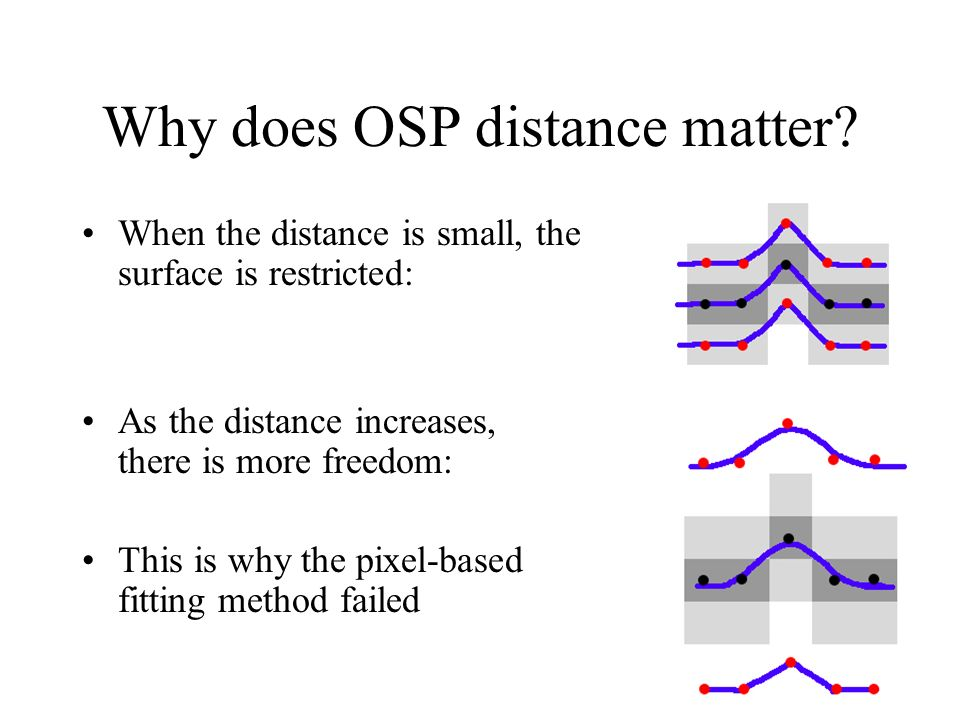 Why does OSP distance matter? When the distance is small, the surface is restricted: As the distance increases, there is more freedom: This is why the