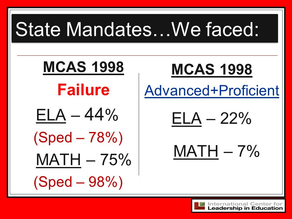 State Mandates…We faced: MCAS 1998 Failure ELA – 44 % (Sped – 78%) MATH – 75% (Sped – 98%) MCAS 1998 Advanced+Proficient ELA – 22% MATH – 7%